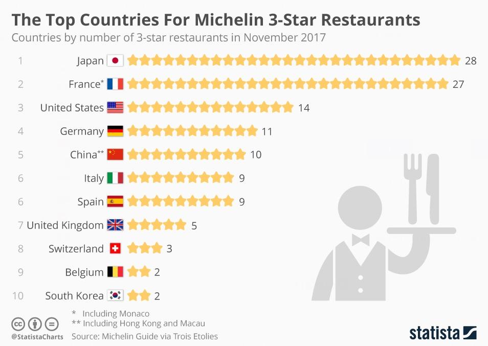 Restaurantes con 3 estrellas Michelín. Fuente: Statista.